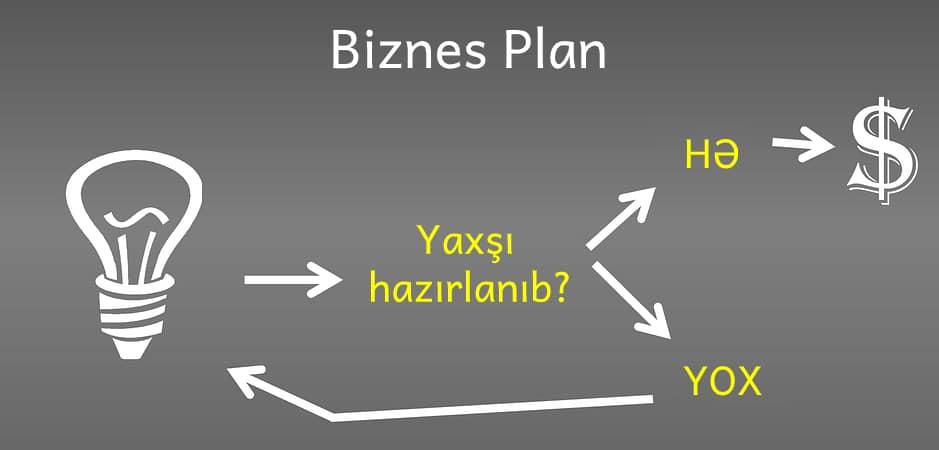 Photo of Biznes plan nədir və necə hazırlanır…