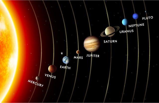 Gunes sisteminin planetleri